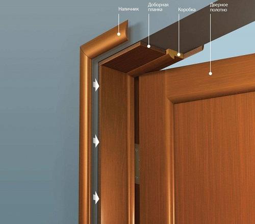 Купить наличники на двери можно на Стройсматом. Стройсматом - первый строительный интернет-рынок.